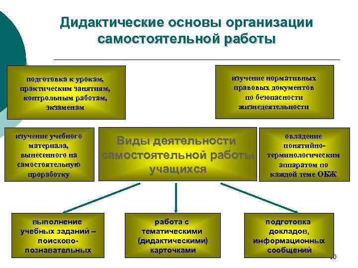 Дидактические основы организации    самостоятельной работы подготовка к урокам,
