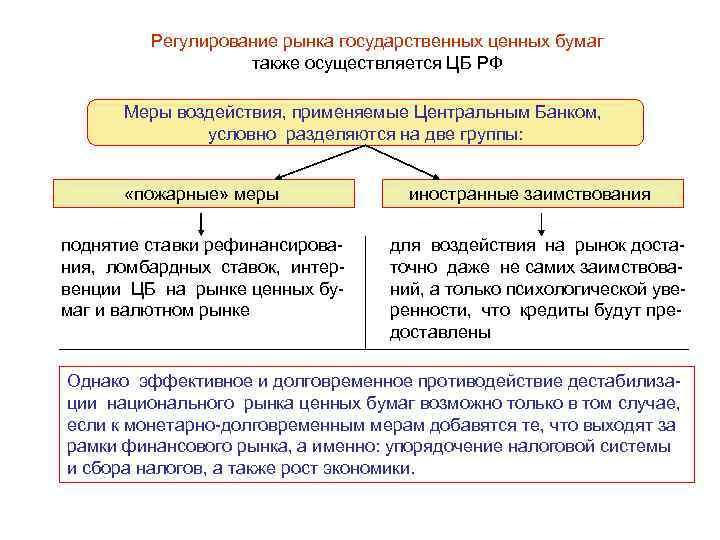 Рассматривается система государственного регулирования российского рын-ка ценных бумаг на современном этапе и стратегия его развития.