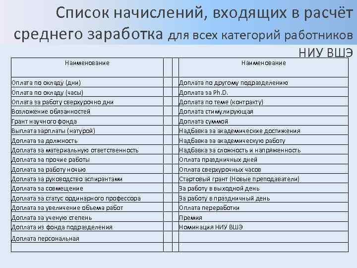 Список начислений, входящих в расчёт среднего заработка для всех категорий работников