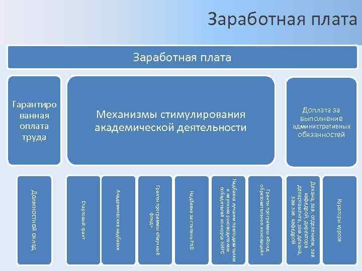 Заработная плата     административных      обязанностей