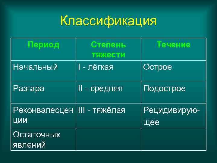 Классификация  Период  Степень Течение     тяжести Начальный