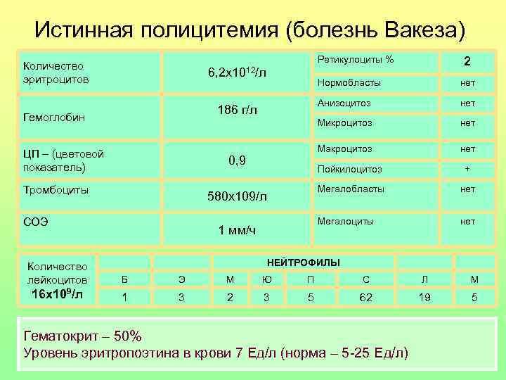 Крови болезнь пример анализ вакеза ребенка ly анализ у крови норма