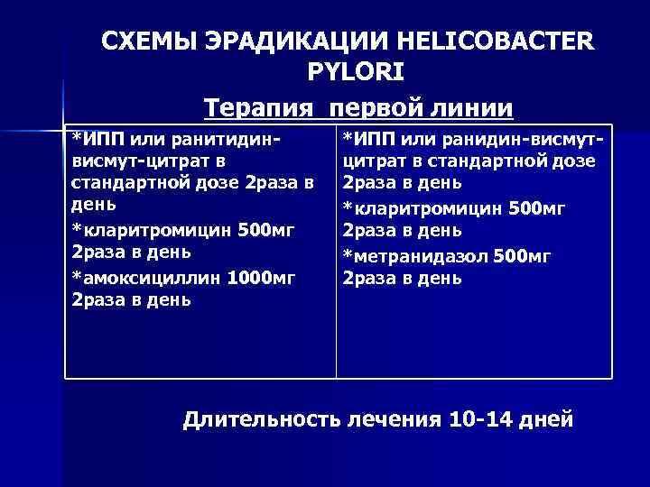 СХЕМЫ ЭРАДИКАЦИИ HELICOBACTER    PYLORI   Терапия первой линии *ИПП
