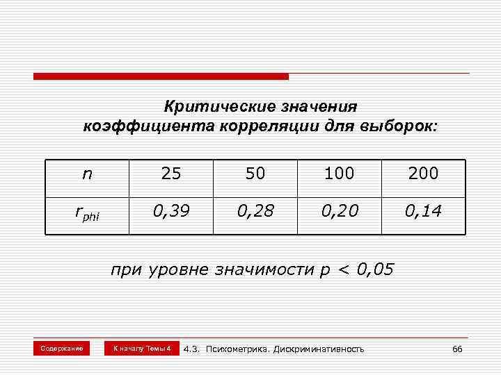 Критические значения   коэффициента корреляции для выборок:  n