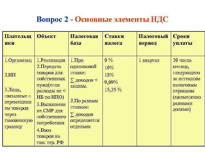 Вопрос 2 - Основные элементы НДС Плательщ Объект   Налоговая