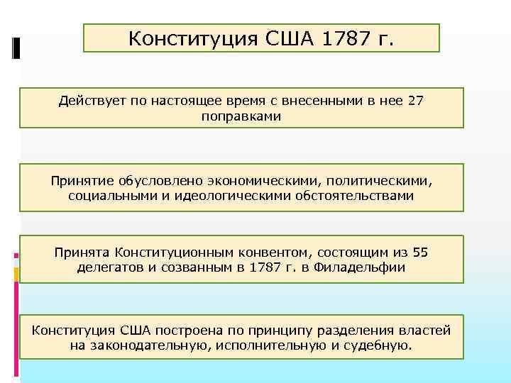 Конституция США 1787 г. Действует по настоящее время с внесенными в нее