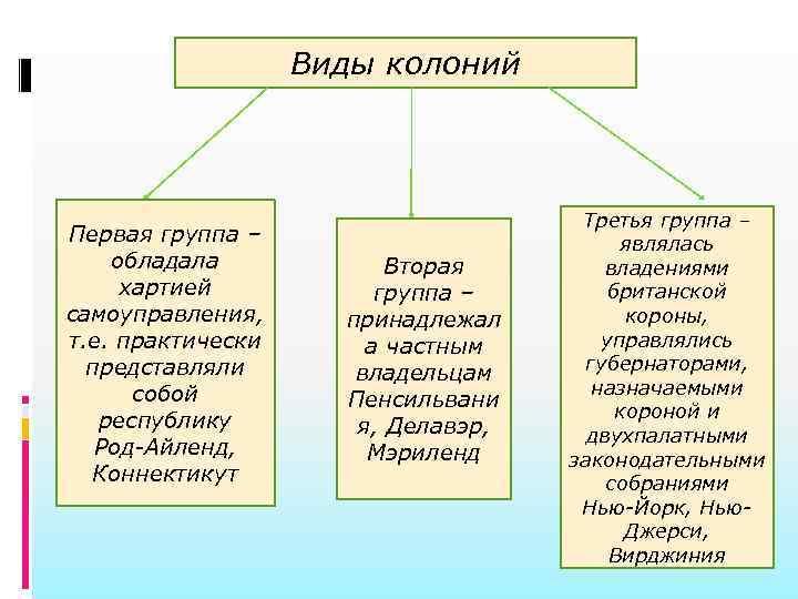 Виды колоний       Третья группа