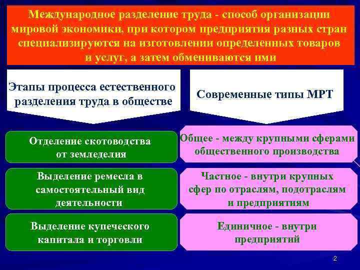 Международное разделение труда - способ организации мировой экономики, при котором предприятия разных