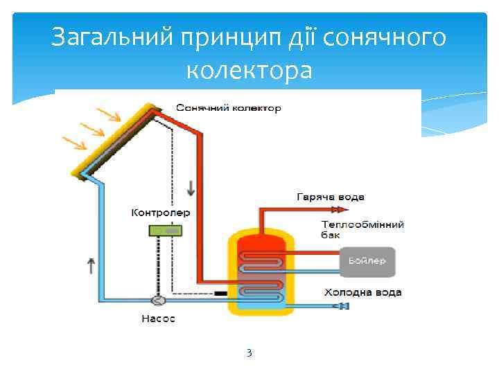 Загальний принцип дії сонячного  колектора    3