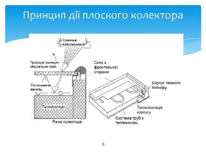 Принцип дії плоского колектора    5