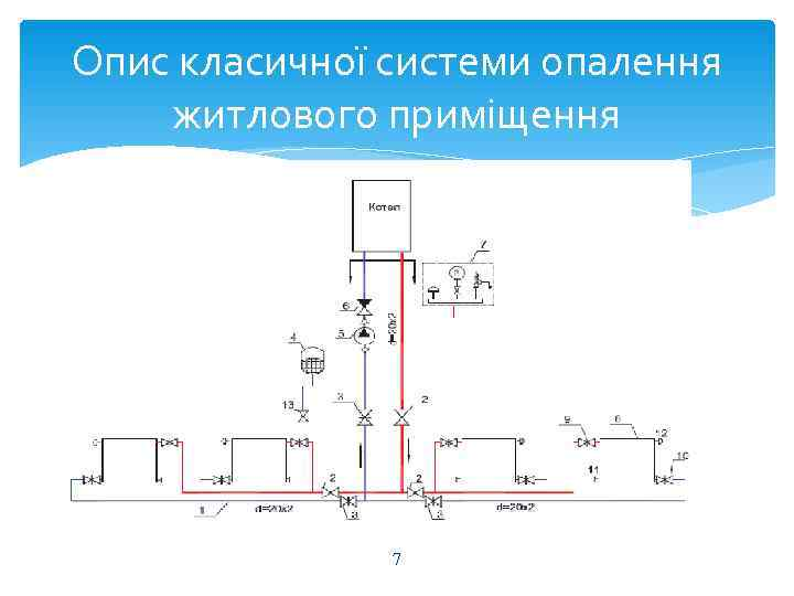 Опис класичної системи опалення житлового приміщення    7