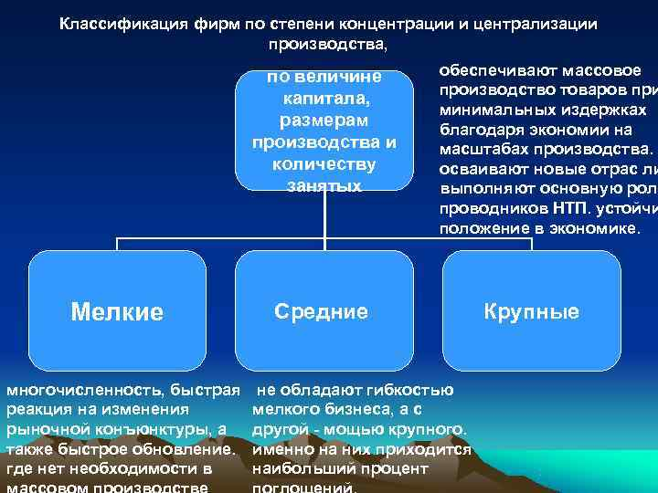 степени по производства. концентрации шпаргалка классификация предприятии