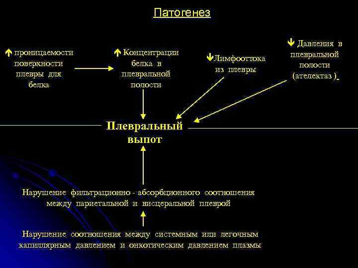 При осумкованной эмпиеме идеальным вариантом операции считается удаление всего эмпиематозного мешка целиком — эмпиемэктомия.
