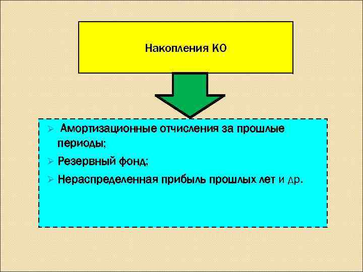Накопления КО Ø Амортизационные отчисления за прошлые  периоды; Ø