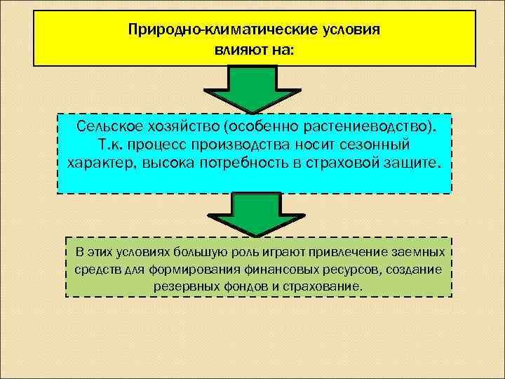 Природно-климатические условия   влияют на: Сельское хозяйство (особенно растениеводство). Т. к.