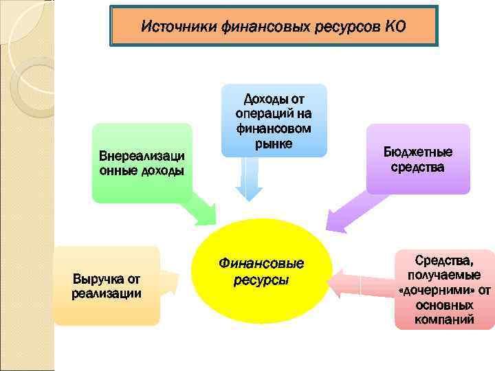 Источники финансовых ресурсов КО     Доходы от