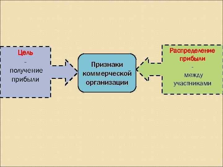 Цель     Распределение -     прибыли