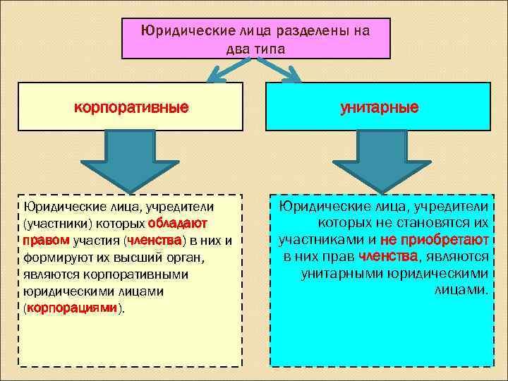 Юридические лица разделены на     два типа