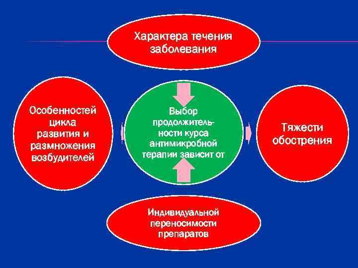 Характера течения   заболевания Особенностей   Выбор