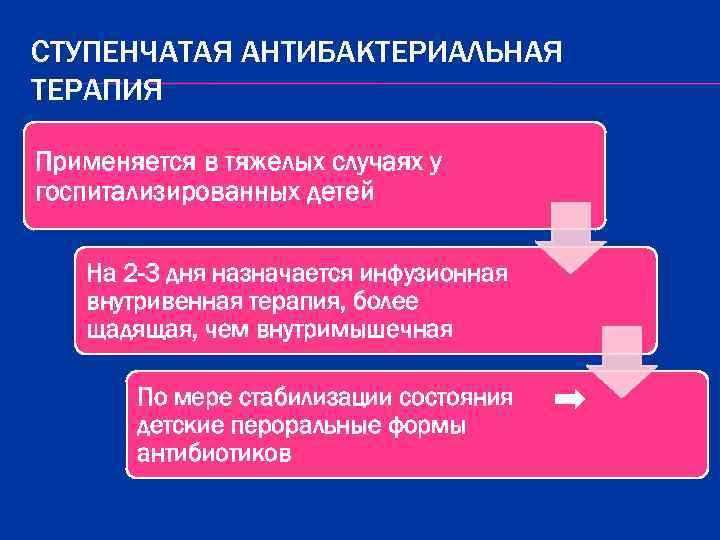 СТУПЕНЧАТАЯ АНТИБАКТЕРИАЛЬНАЯ ТЕРАПИЯ Применяется в тяжелых случаях у госпитализированных детей На 2 -3 дня