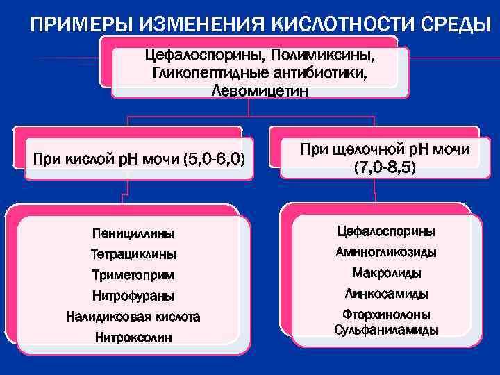 ПРИМЕРЫ ИЗМЕНЕНИЯ КИСЛОТНОСТИ СРЕДЫ    Цефалоспорины, Полимиксины,   Гликопептидные антибиотики,