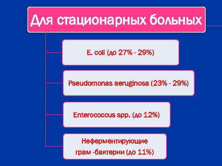 Для стационарных больных  Е. coli (до 27% - 29%)   Pseudomonas aeruginosa