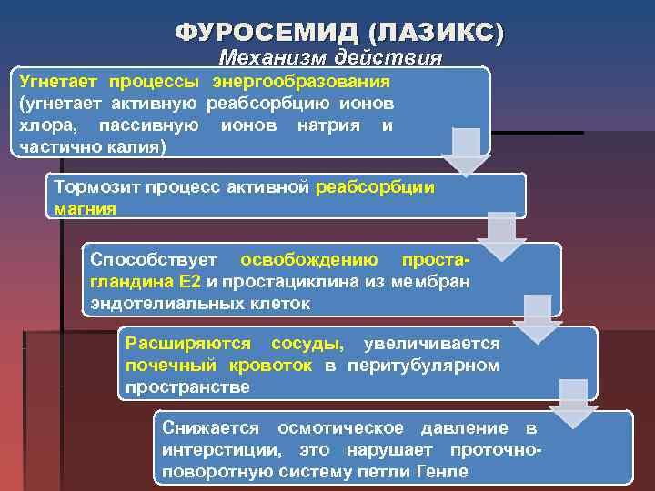 ФУРОСЕМИД (ЛАЗИКС)     Механизм действия Угнетает процессы