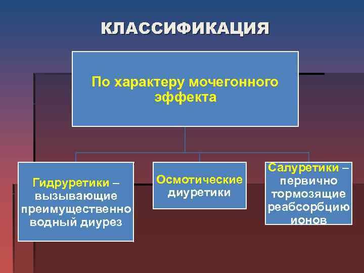 КЛАССИФИКАЦИЯ  По характеру мочегонного    эффекта