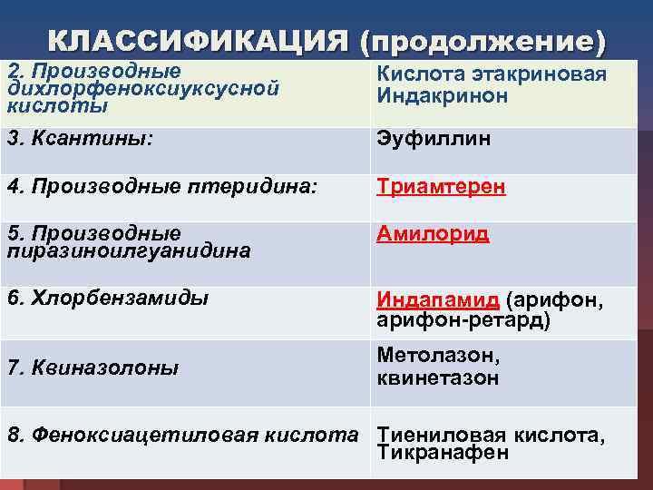 КЛАССИФИКАЦИЯ (продолжение) 2. Производные    Кислота этакриновая  дихлорфеноксиуксусной