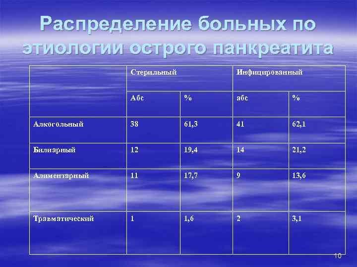 Распределение больных по этиологии острого панкреатита    Стерильный   Инфицированный