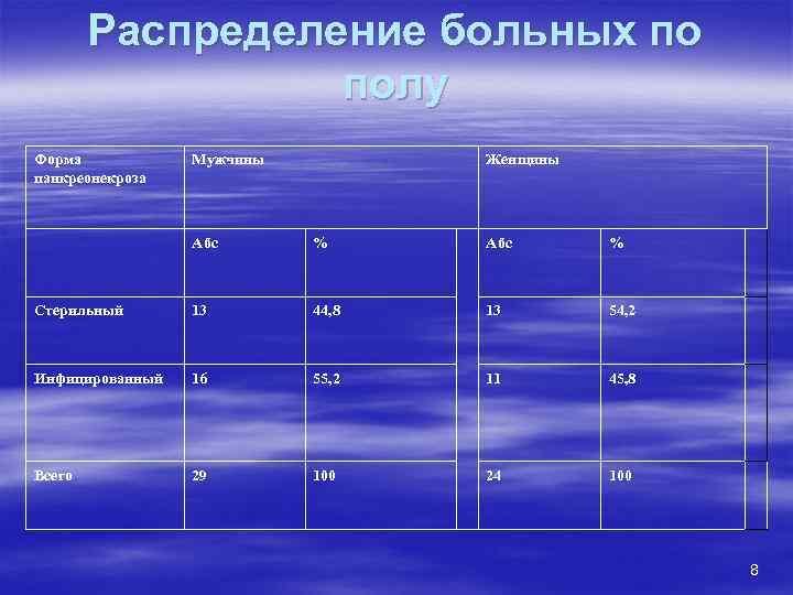 Распределение больных по    полу Форма  Мужчины