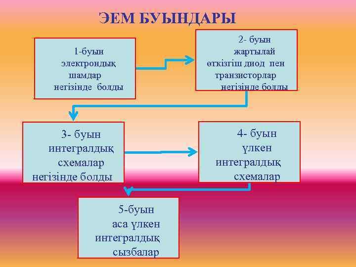 ЭЕМ БУЫНДАРЫ       2 - буын