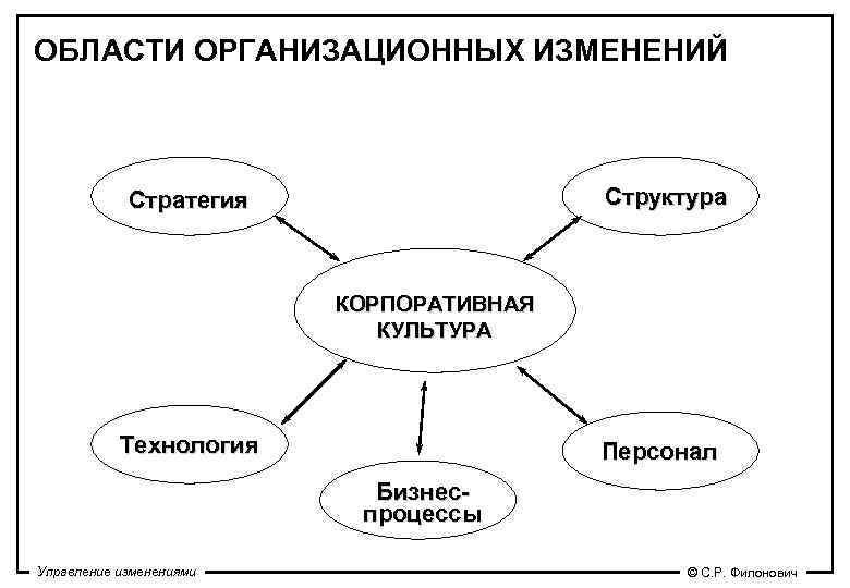 ОБЛАСТИ ОРГАНИЗАЦИОННЫХ ИЗМЕНЕНИЙ    Стратегия    Структура