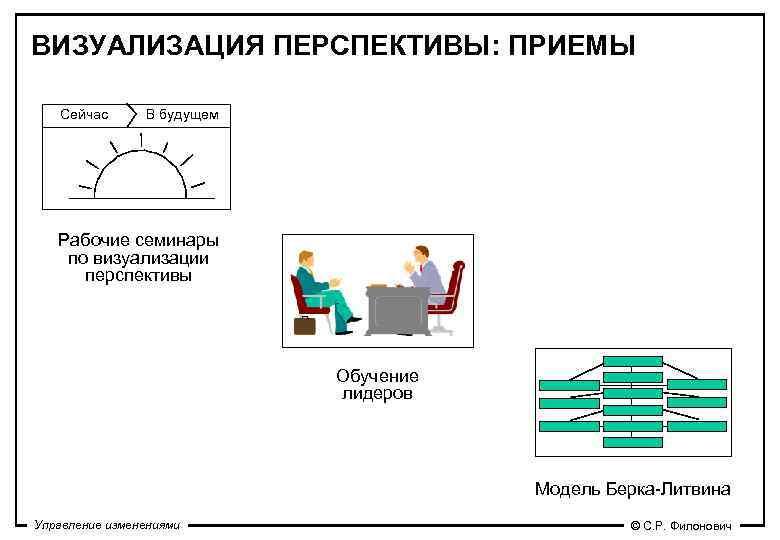 ВИЗУАЛИЗАЦИЯ ПЕРСПЕКТИВЫ: ПРИЕМЫ Сейчас  В будущем  Рабочие семинары по визуализации  перспективы