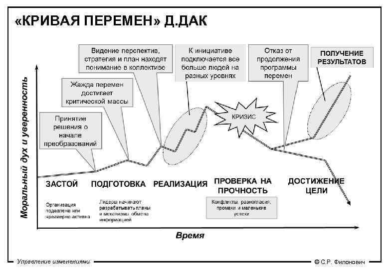 «КРИВАЯ ПЕРЕМЕН» Д. ДАК Управление изменениями  © С. Р. Филонович