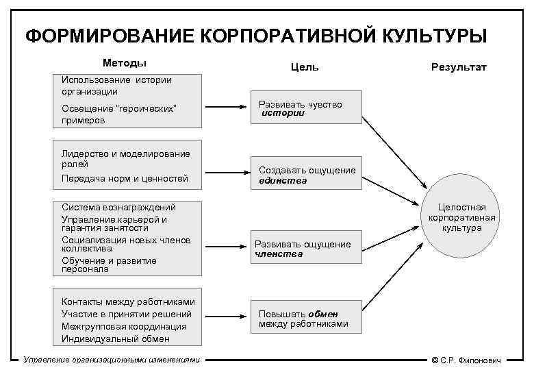 ФОРМИРОВАНИЕ КОРПОРАТИВНОЙ КУЛЬТУРЫ   Методы     Цель  Результат