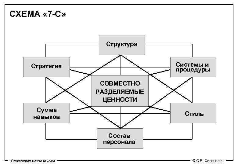 СХЕМА « 7 -С»      Структура   Стратегия