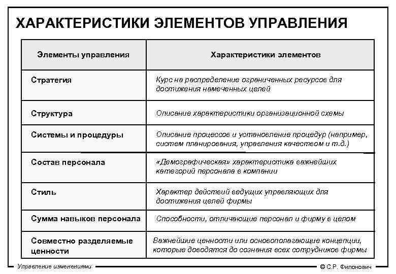 ХАРАКТЕРИСТИКИ ЭЛЕМЕНТОВ УПРАВЛЕНИЯ  Элементы управления    Характеристики элементов  Стратегия