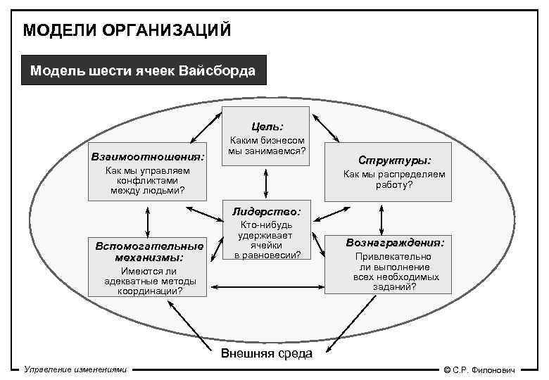 МОДЕЛИ ОРГАНИЗАЦИЙ  Модель шести ячеек Вайсборда     Цель: