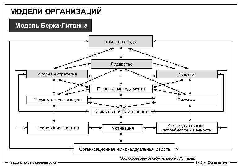 МОДЕЛИ ОРГАНИЗАЦИЙ  Модель Берка-Литвина     Внешняя среда