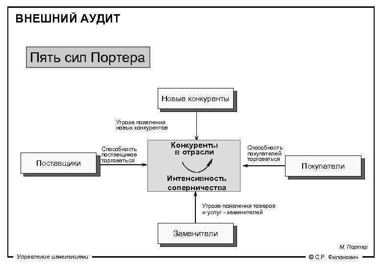 ВНЕШНИЙ АУДИТ  Пять сил Портера     Новые конкуренты