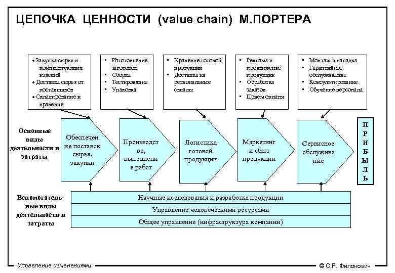 ЦЕПОЧКА ЦЕННОСТИ (value chain) М. ПОРТЕРА   · Закупка сырья и