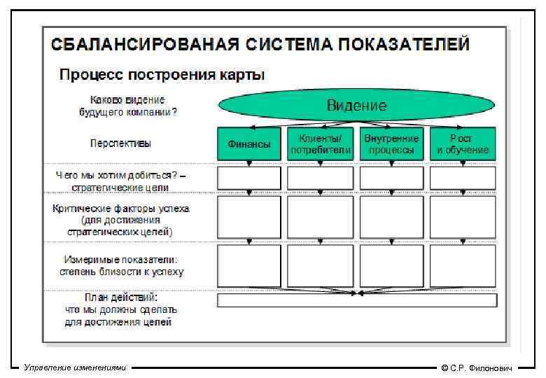 Управление изменениями  © С. Р. Филонович