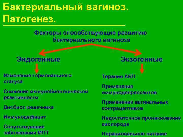 Бактериальный вагиноз. Патогенез.  Факторы способствующие развитию   бактериального вагиноза  Эндогенные