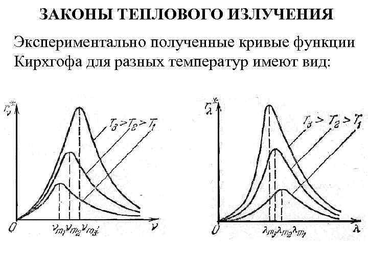 ЗАКОНЫ ТЕПЛОВОГО ИЗЛУЧЕНИЯ Экспериментально полученные кривые функции Кирхгофа для разных температур имеют