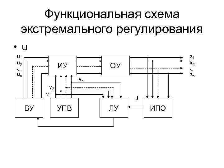 Функциональная схема экстремального регулирования • u u 1    х1 u