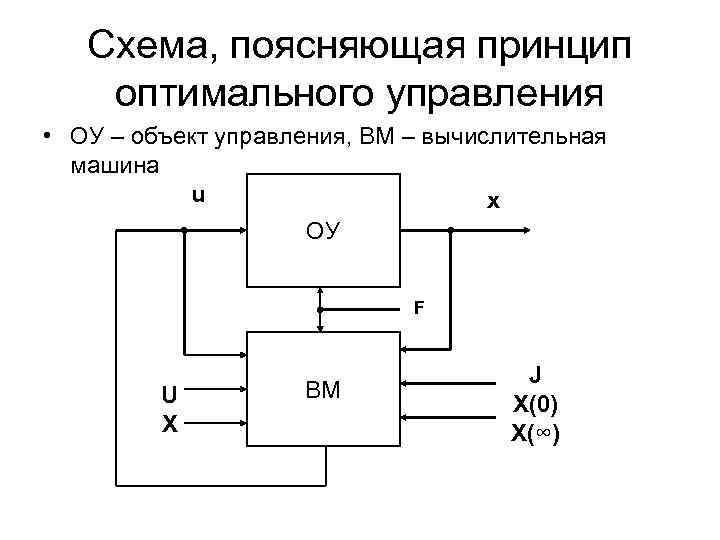 Схема, поясняющая принцип оптимального управления • ОУ – объект управления, ВМ –