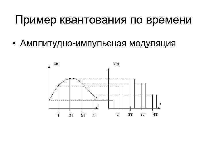 Пример квантования по времени • Амплитудно-импульсная модуляция   Х(t)