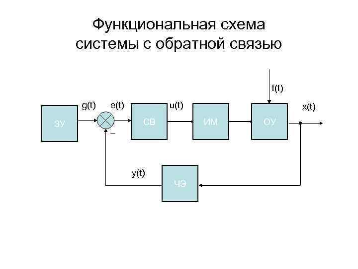 Функциональная схема системы с обратной связью
