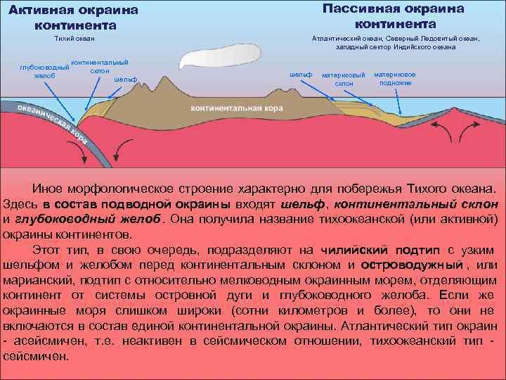 Активная окраина      Пассивная окраина  континента  Тихий океан